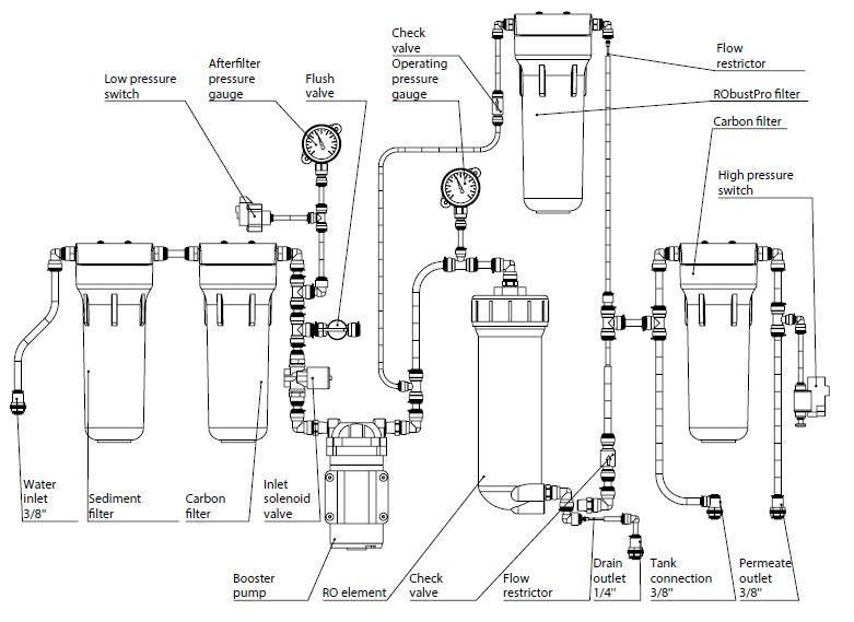 Osmoza inversa profesionala, FILTRO ROBUST PRO, membrana de 500G, pompa booster si LED