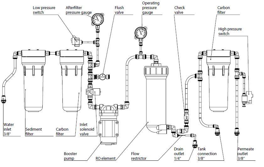 Osmoza inversa profesionala, FILTRO ROBUST 90L, membrana de 500G, pompa booster si LED